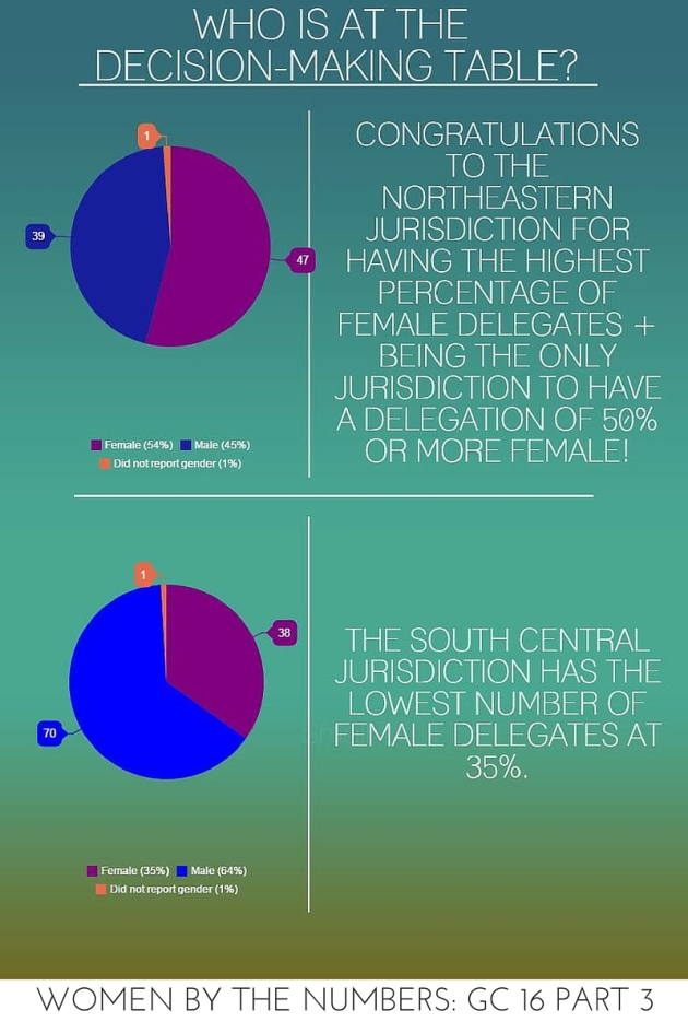 WOMEN BY THE NUMBERS- GC 16 PART 3